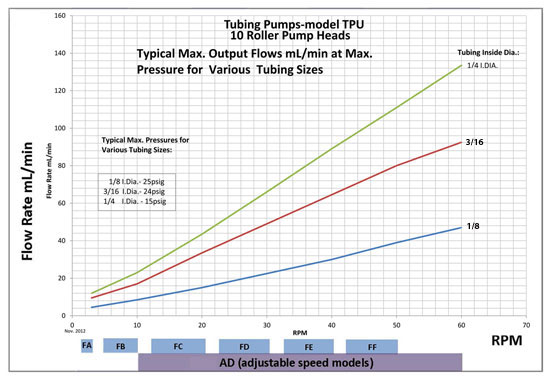TPU Pump Flow Rates with 10 Rollers