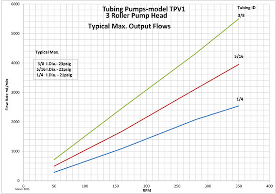 TPV2 Pump Head Flow Rates